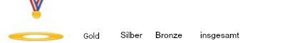 Goldmedallie - Medallienspiegel - Olympische Winterspiele 2014 in Sotschi