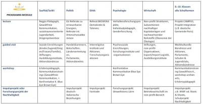 Klassenfahrten-Programm-Module der BLUEsocialVISION - Programmreihe